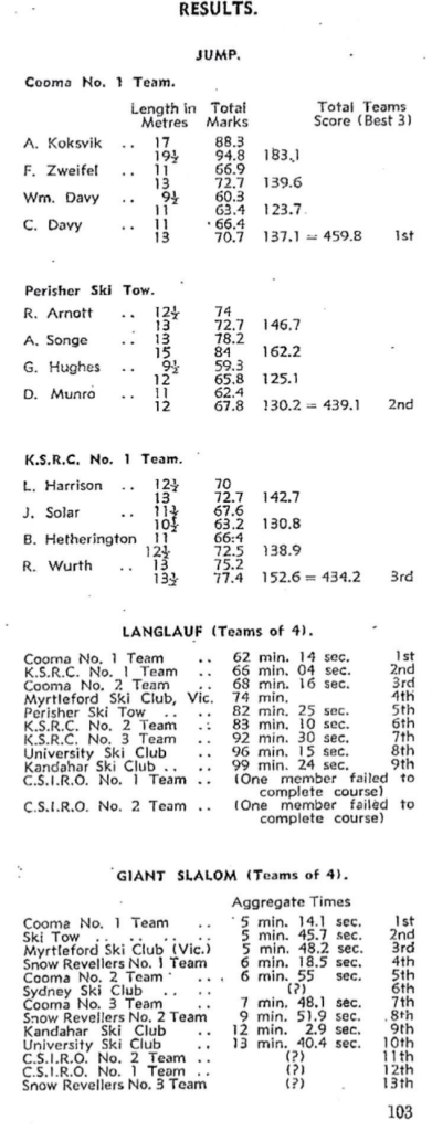 PC_1955_results